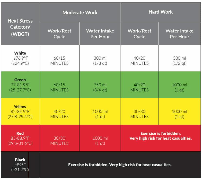 Wet Bulb Globe Temperature Chart B - Ariel's List